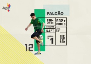 Brazilian Futsal legend Falcao signs for India's Premier Futsal League launching this year