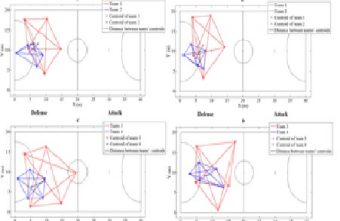 How do futsal players of different categories play during official matches? A tactical approach to players' organization on the court from positional data