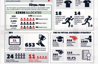 The English FA show their Futsal development progress from 2018-19