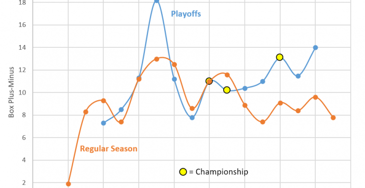 The Box Plus/ Minus (PBM) metric to estimate a player's contribution to the team