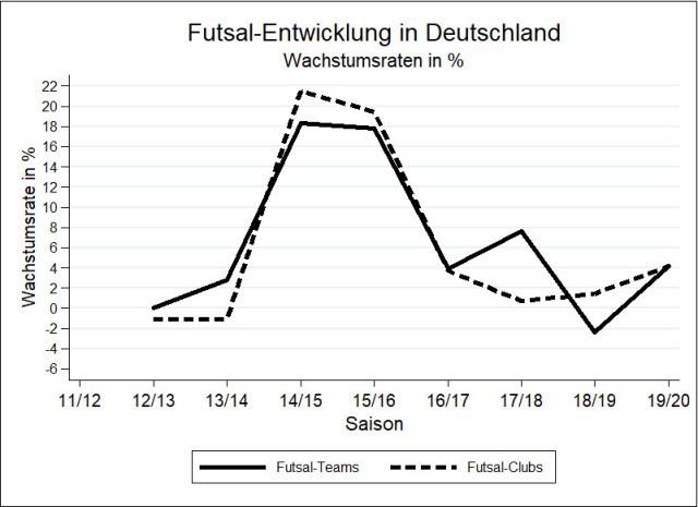 German futsal development report 2020