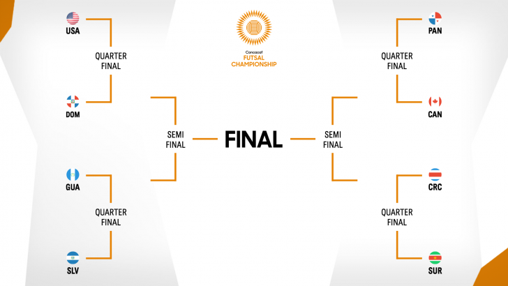 2021 CONCACAF Futsal Championships final stages
